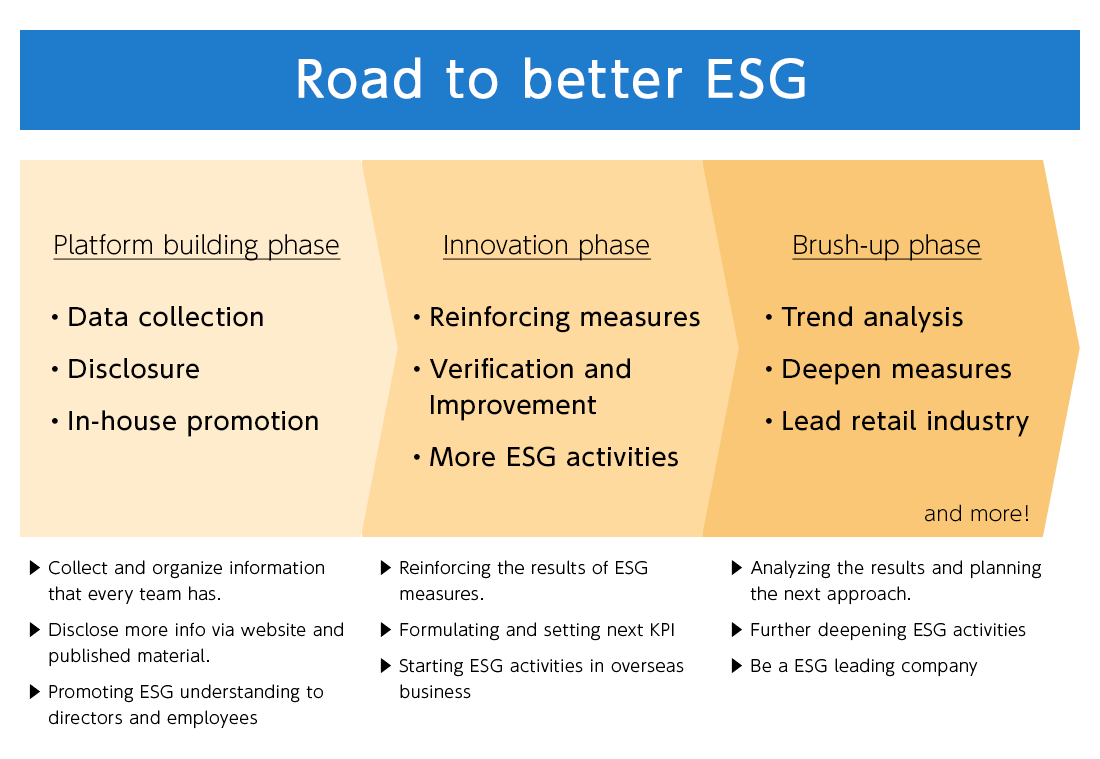 Road to better ESG