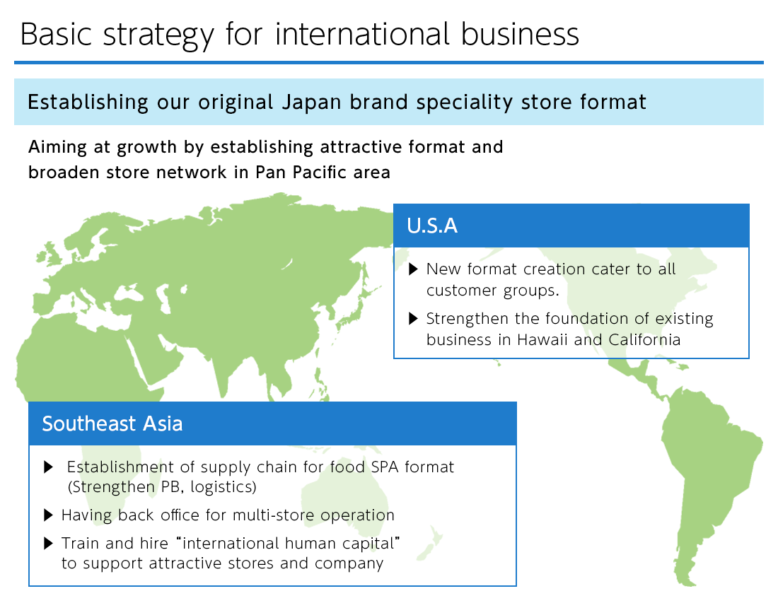 Basic strategy for international business