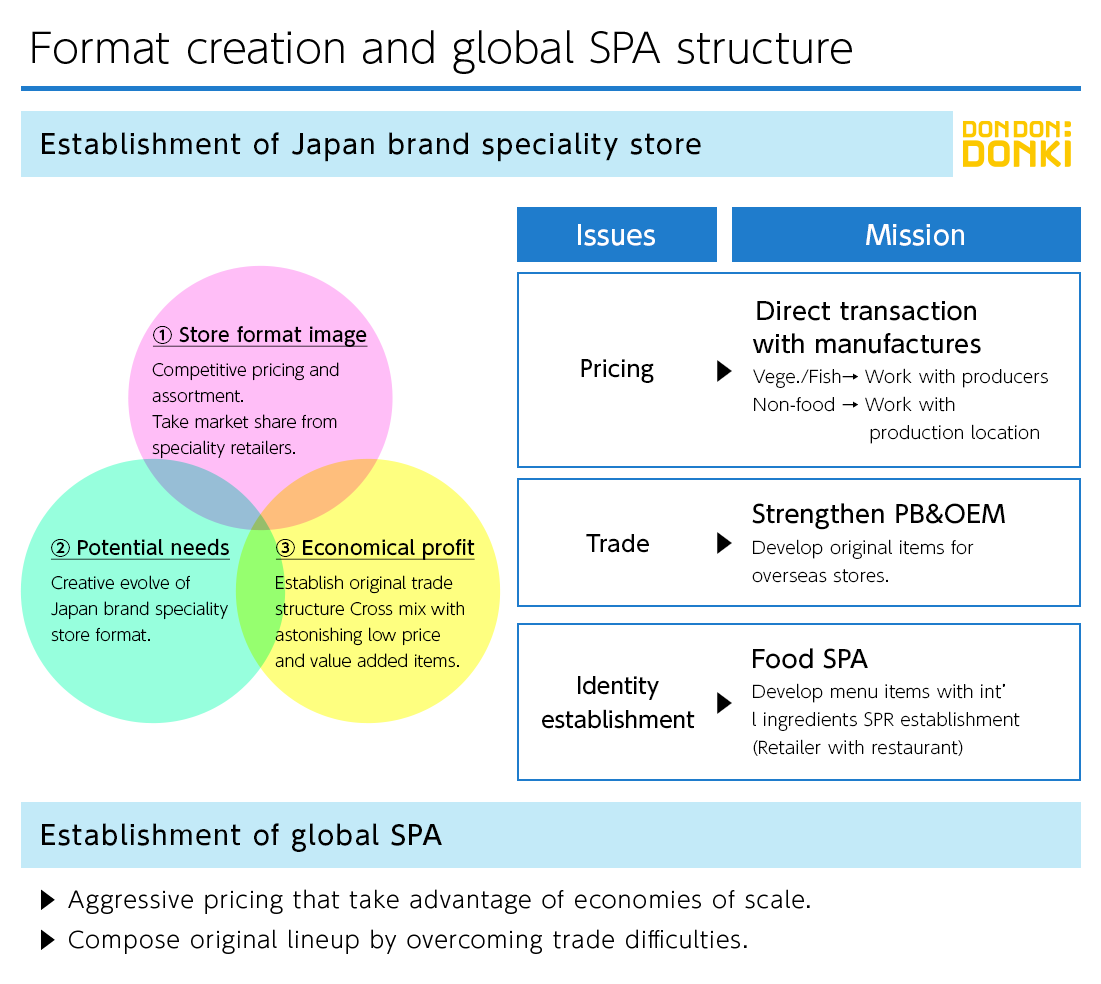 Format creation and global SPA structure
