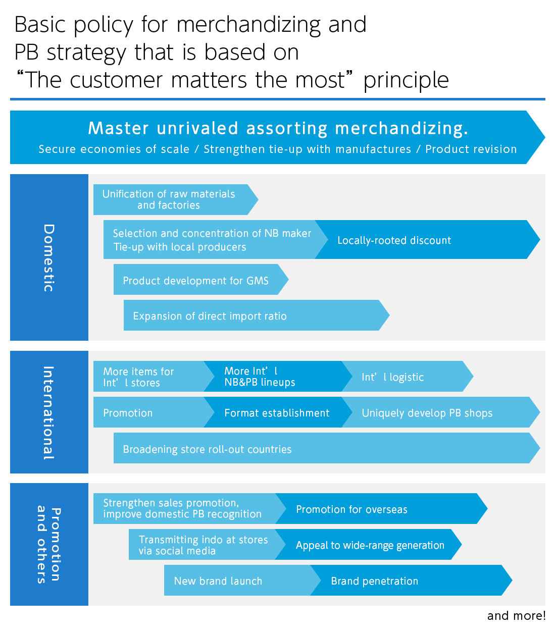 Basic policy for merchandizing and PB strategy that is based on
