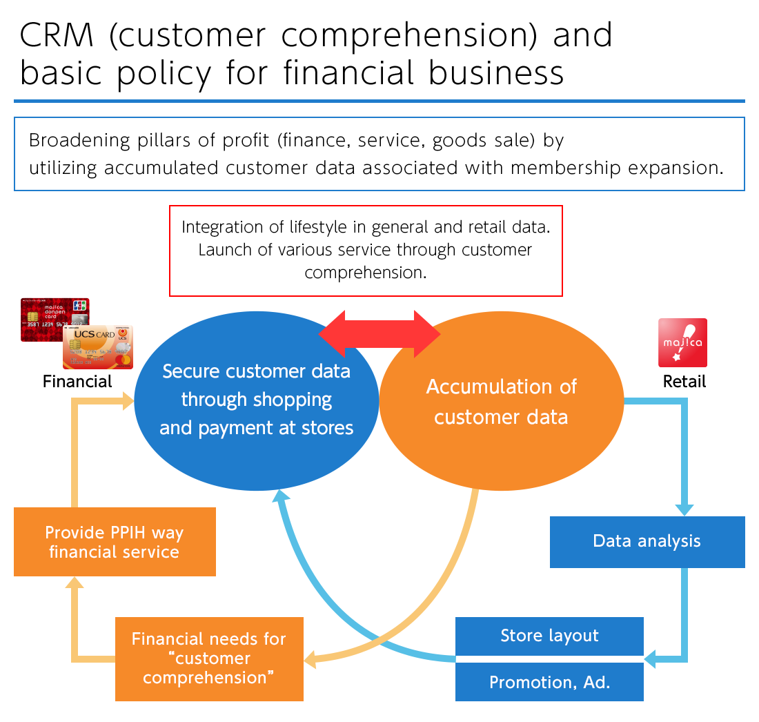 CRM (customer comprehension) and basic policy for financial business