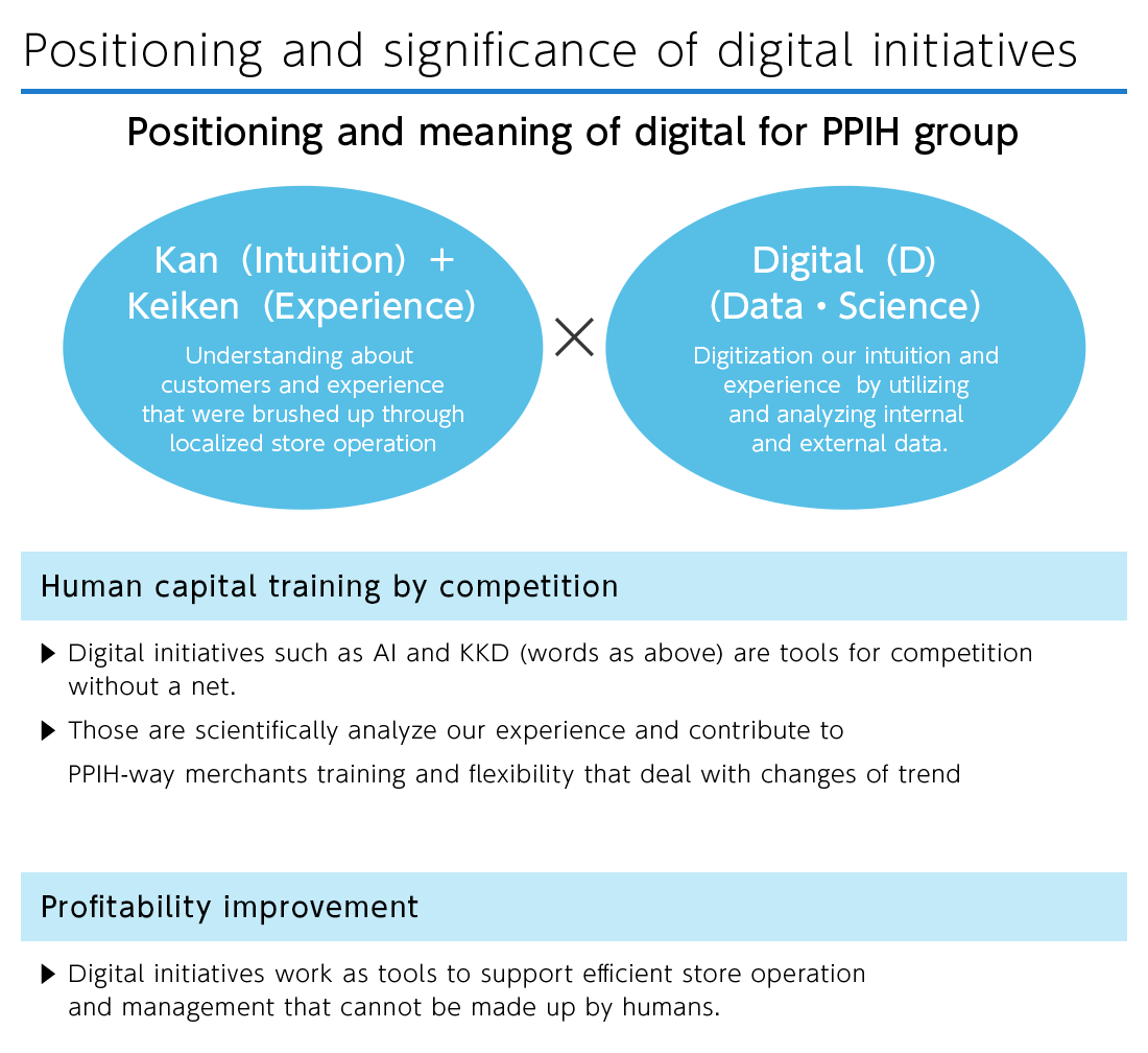 Positioning and significance of digital initiatives