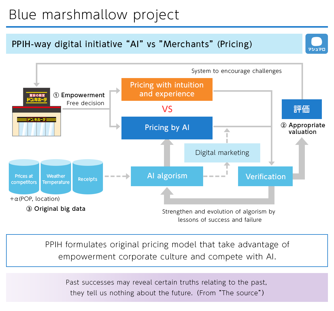 Blue marshmallow project
