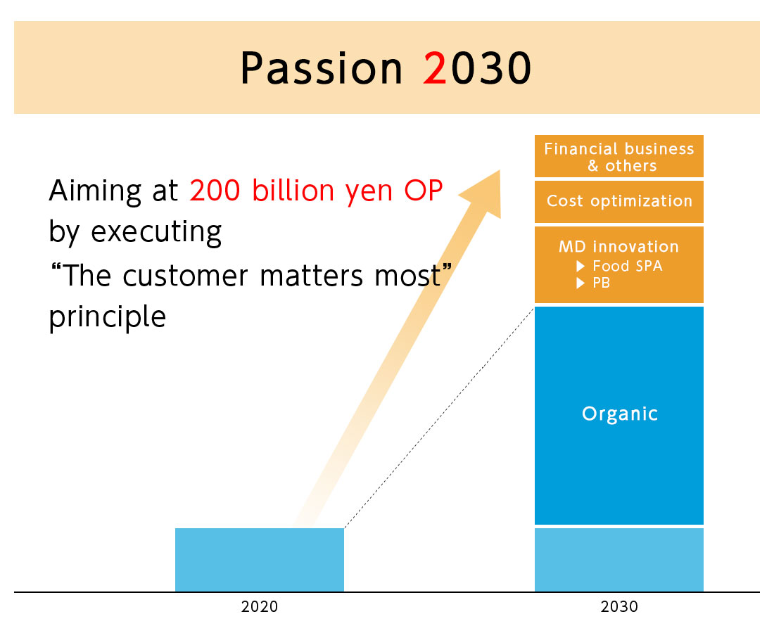 Passion2030 PPIH Active Strategies to Secure Incremental Operating and Net profit 2030