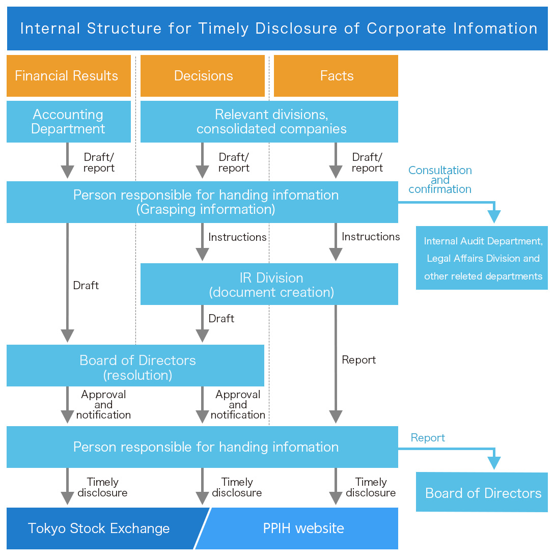 Internal Structure for Timely Disclosure of Corporate Information
