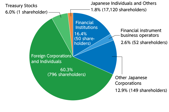 Share Ownership by Category